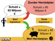 Schuldenberg Stad Geel daalt met 15%